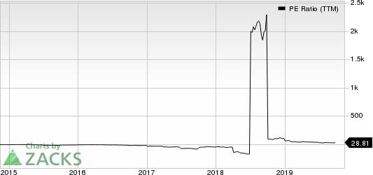 Vanda Pharmaceuticals Inc. PE Ratio (TTM)