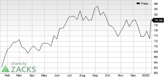 Hexcel Corporation Price