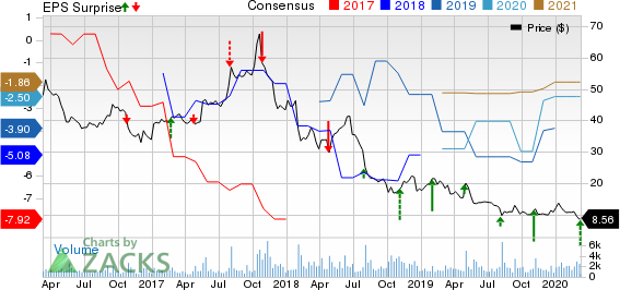 Sohu.com Inc. Price, Consensus and EPS Surprise