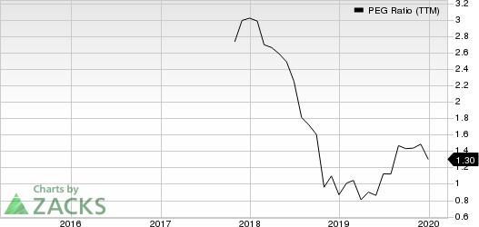 GMS Inc. PEG Ratio (TTM)
