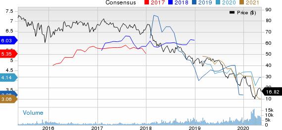 EQT Midstream Partners LP Price and Consensus