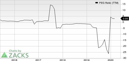 Teekay Tankers Ltd. PEG Ratio (TTM)