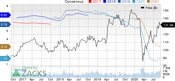 The Walt Disney Company Price and Consensus