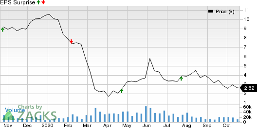 PattersonUTI Energy, Inc. Price and EPS Surprise