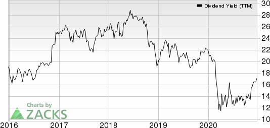 Associated BancCorp Dividend Yield (TTM)