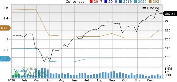 Accenture PLC Price and Consensus