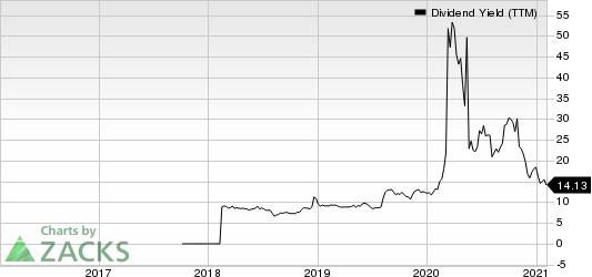 Oasis Midstream Partners LP Dividend Yield (TTM)