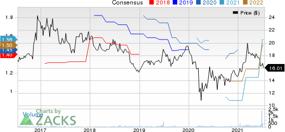 LCNB Corporation Price and Consensus
