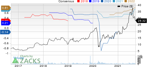 RadNet, Inc. Price and Consensus