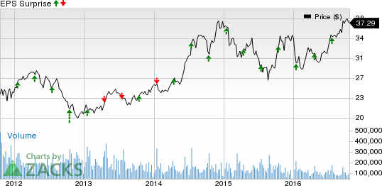 Intel (INTC) Beats Q3 Earnings, Q4 Guidance Disappoints