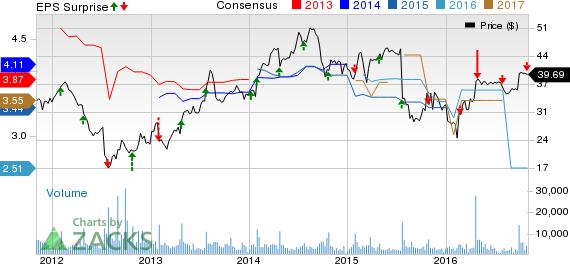 Lexmark (LXK) Q3 Earnings Increase Y/Y; Revenues Down