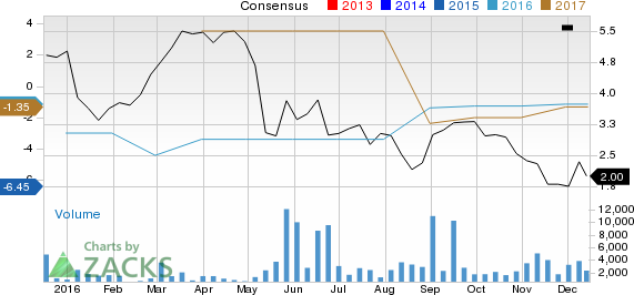 Surging Earnings Estimates Signal Good News for NII Holdings (NIHD)