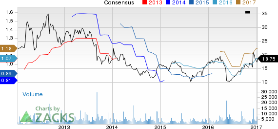 Top Ranked Value Stocks to Buy for January 10th