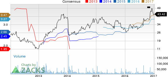 Top Ranked Income Stocks to Buy for January 12th