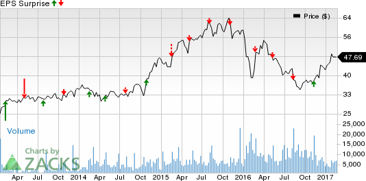 Leisure Stocks' Q4 Earnings Due on Feb 22: NCLH, SIX, MYCC