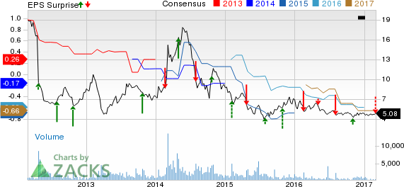 Maxwell (MXWL) Q4 Loss Wider than Expected, Revenues Beat