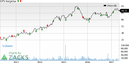 Will HCA Holdings (HCA) Q1 Earnings Pull Off a Surprise?