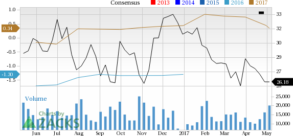 What Falling Estimates & Price Mean for Murphy Oil Corporation (MUR)