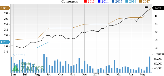 Why Applied Materials (AMAT) Could Be Positioned for a Surge