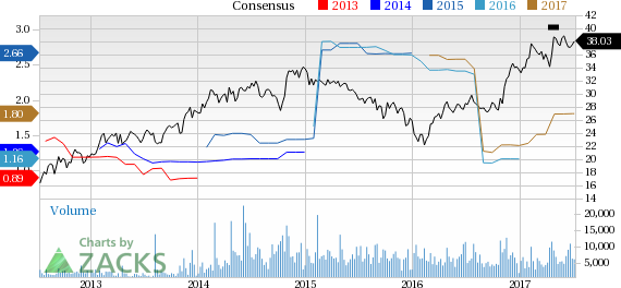 New Strong Buy Stocks for July 10th