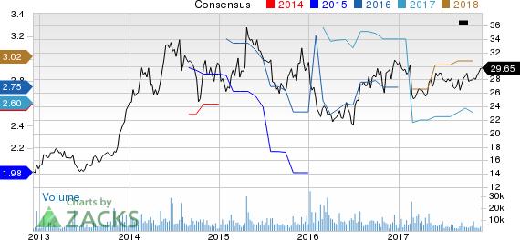 ARRIS International PLC Price and Consensus