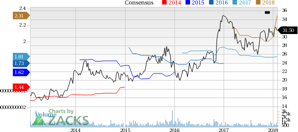Top Ranked Income Stocks to Buy for February 1st: Hanmi Financial Corp (HAFC)