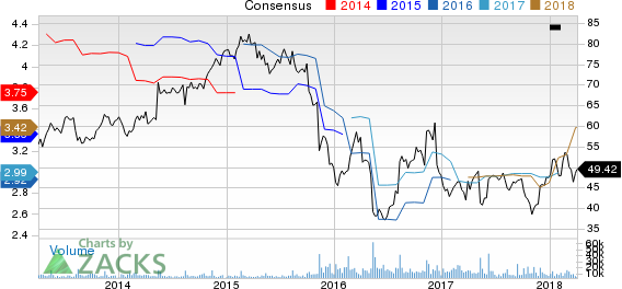 Nordstrom, Inc. Price and Consensus
