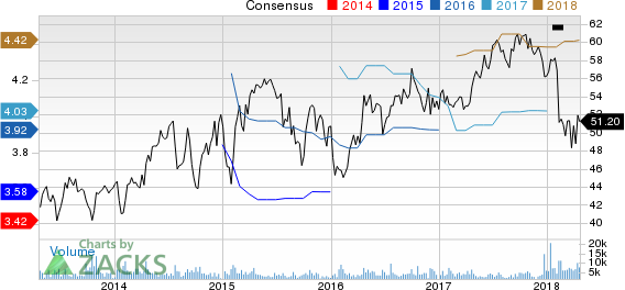 Crown Holdings, Inc. Price and Consensus