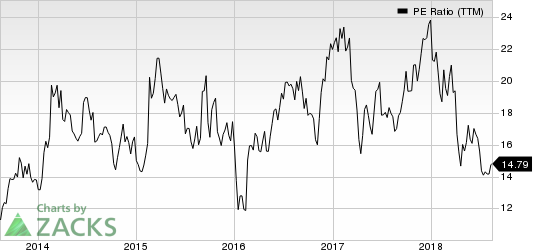 Patrick Industries, Inc. PE Ratio (TTM)