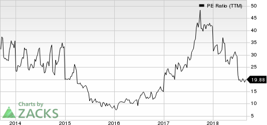 Covenant Transportation Group, Inc. PE Ratio (TTM)