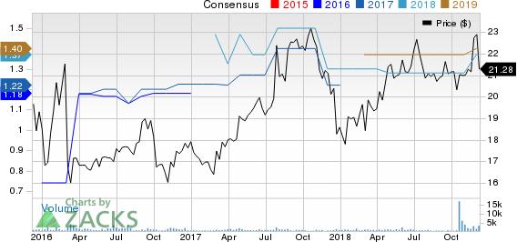 InfraREIT, Inc. Price and Consensus