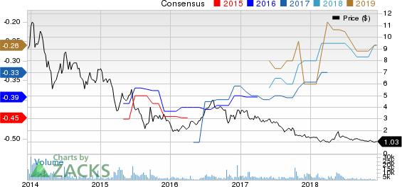 Organovo Holdings, Inc. Price and Consensus