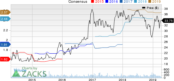 Mercantile Bank Corporation Price and Consensus