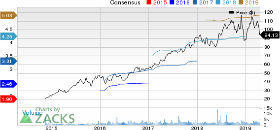 PRA Health Sciences, Inc. Price and Consensus