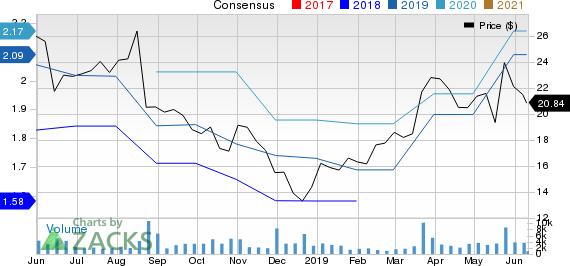 Hibbett Sports, Inc. Price and Consensus