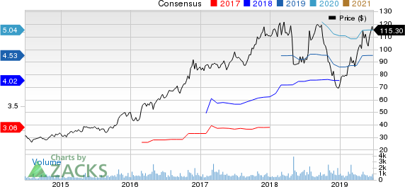 John Bean Technologies Corporation Price and Consensus