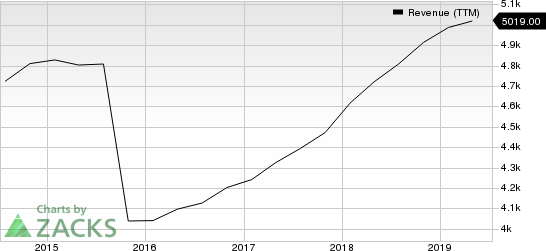Agilent Technologies, Inc. Revenue (TTM)
