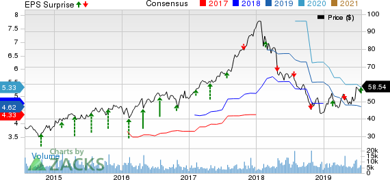 Owens Corning Inc Price, Consensus and EPS Surprise