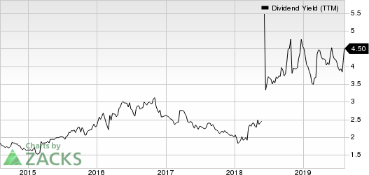 WYNDHAM DESTINATIONS, INC. Dividend Yield (TTM)