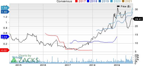 Crocs, Inc. Price and Consensus