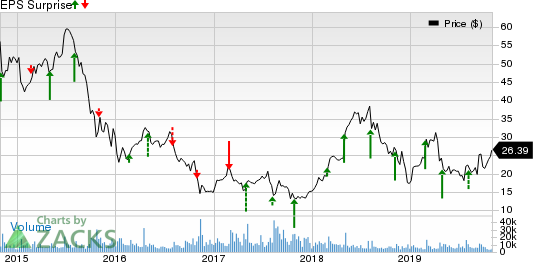 Tenet Healthcare Corporation Price and EPS Surprise