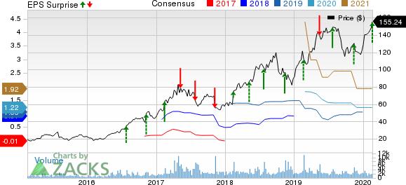 Wix.com Ltd. Price, Consensus and EPS Surprise