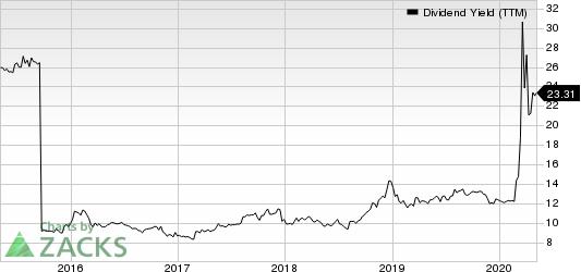 FS KKR Capital Corp. Dividend Yield (TTM)