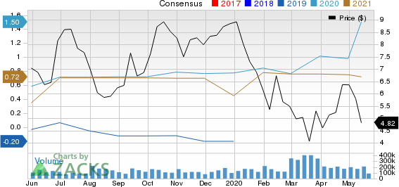 Ardmore Shipping Corporation Price and Consensus