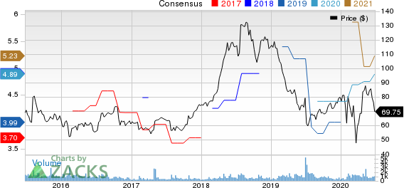 USANA Health Sciences, Inc. Price and Consensus