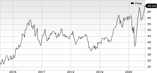 Agnico Eagle Mines Limited Price