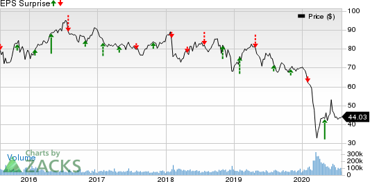 Exxon Mobil Corporation Price and EPS Surprise