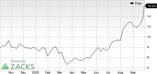 American Superconductor Corporation Price