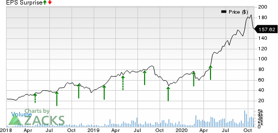 Bandwidth Inc. Price and EPS Surprise