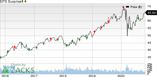 CMS Energy Corporation Price and EPS Surprise
